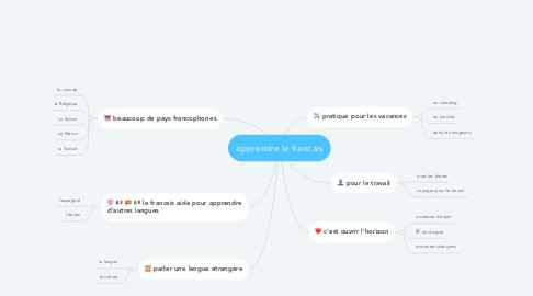Mind Map: apprendre le francais
