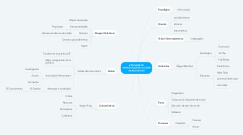 Mind Map: ETNOGRAFIA INVESTIGACIÓN ACCIÓN PARTICIPATIVA