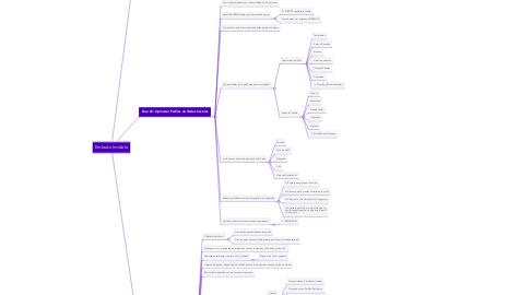 Mind Map: Embudo Invisible