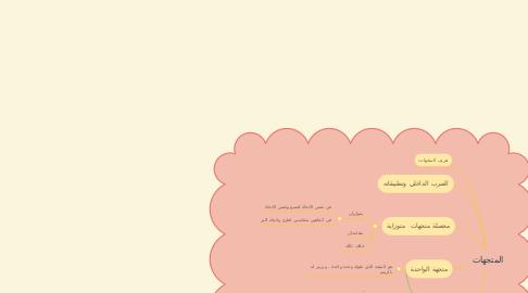 Mind Map: المتجهات