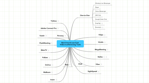 Mind Map: Best Free & Low-Cost  Video-Conferencing Tools