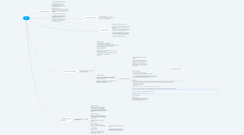 Mind Map: Бот
