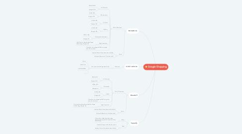 Mind Map: Google Shopping