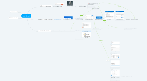 Mind Map: ボリュームライセンス版 office 2019のインストール方法