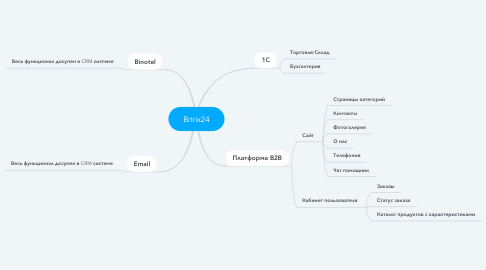 Mind Map: Bitrix24