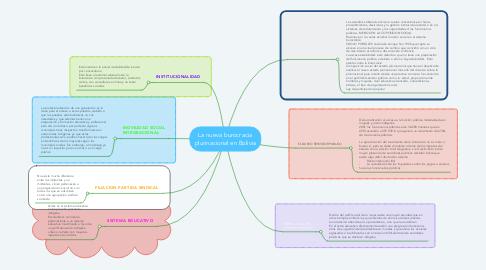 Mind Map: La nueva burocracia plurinacional en Bolivia