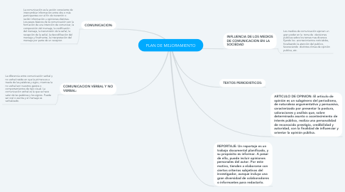 Mind Map: PLAN DE MEJORAMIENTO