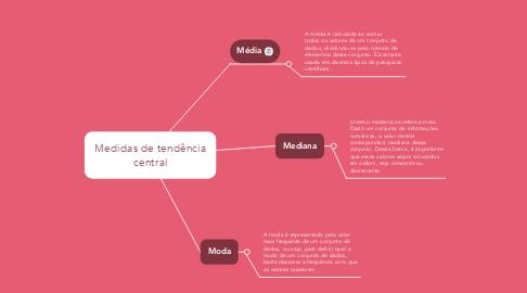 Mind Map: Medidas de tendência central