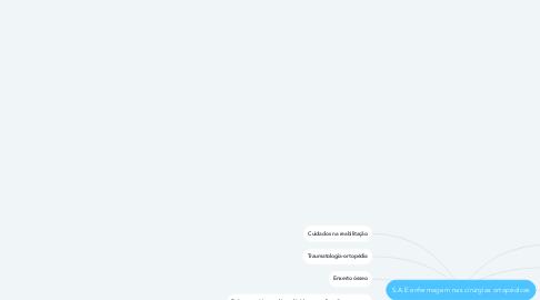 Mind Map: S.A.E enfermagem nas cirúrgias ortopédicas