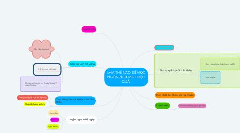 Mind Map: LÀM THẾ NÀO ĐỂ HỌC NGÔN NGỮ MỚI HIỆU QUẢ