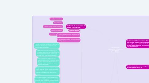 Mind Map: Convenciones diagnósticas utilizadas en el quehacer fonoaudiológico