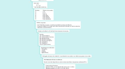 Mind Map: Química📝 (1)