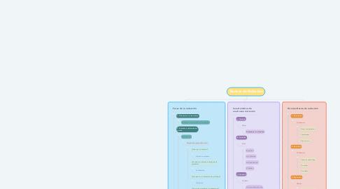 Mind Map: Técnicas de Redacción