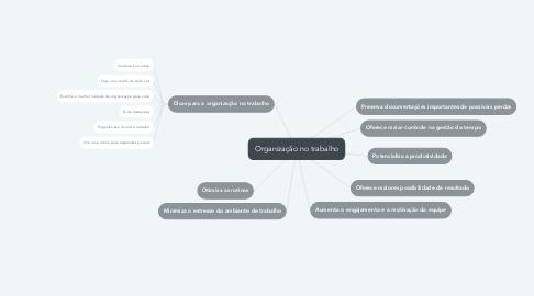 Mind Map: Organização no trabalho