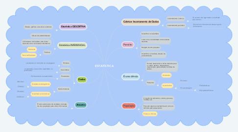 Mind Map: ESTATÍSTICA