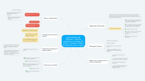 Mind Map: Futura Reforma de Pensiones: ¿Cambios paramétricos, sistemas de pilares o programa integral de protección para la vejez?