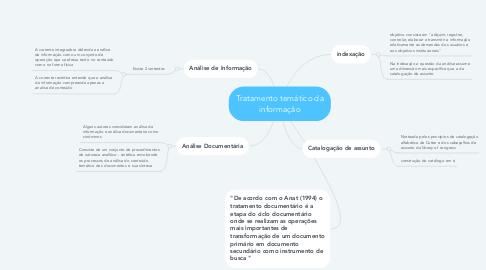 Mind Map: Tratamento temático da informação