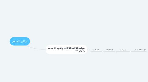Mind Map: اركان الأسلام
