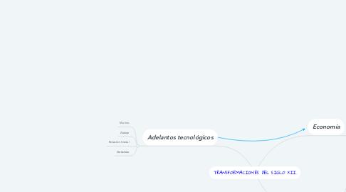 Mind Map: TRANSFORMACIONES DEL SIGLO XII.