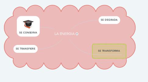 Mind Map: LA ENERGIA