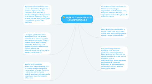 Mind Map: SIGNOS Y SINTOMAS DE LAS INFECCIONES