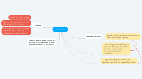 Mind Map: SÓCRATES