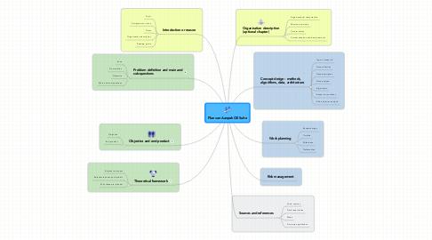 Mind Map: Plan van Aanpak CSI Suite