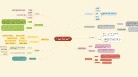 Mind Map: ANATOMIA E FISIOLOGIA CARDIOVASCULAR