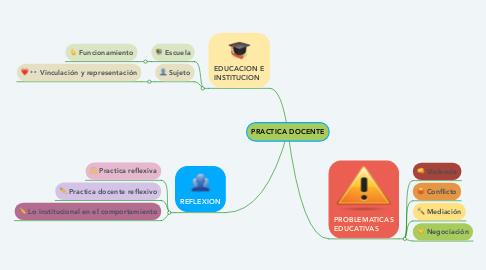 Mind Map: PRACTICA DOCENTE