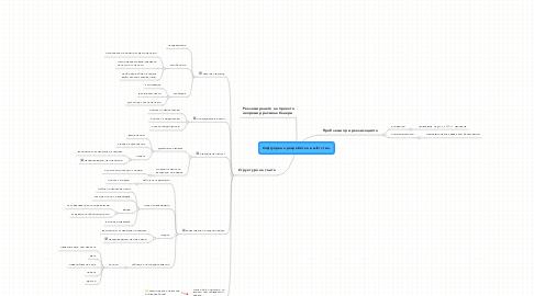 Mind Map: Софтуерена разработка в wiki стил.