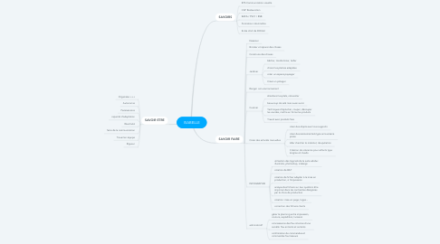 Mind Map: AMP