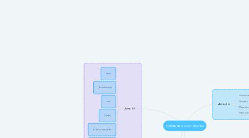 Mind Map: Программа интенсива
