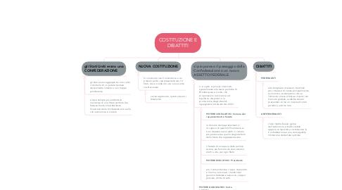 Mind Map: COSTITUZIONE E DIBATTITI