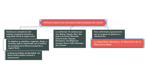 Mind Map: EMPRESA PUBLICA DE MOVILIDAD MANCOMUNIDAD DEL NORTE