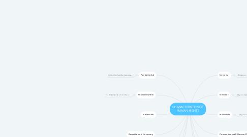 Mind Map: CHARACTERISTICS OF HUMAN RIGHTS