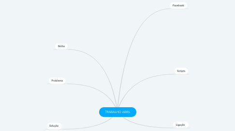 Mind Map: TRABALHO JUNHO
