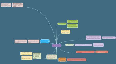 Mind Map: EVALUACÍÓN EDUCATIVA