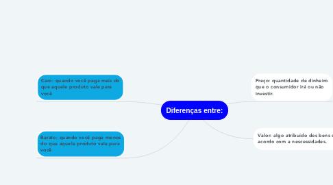 Mind Map: Diferenças entre: