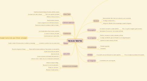 Mind Map: Secuencia Didáctica
