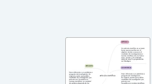 Mind Map: articulo cientifico