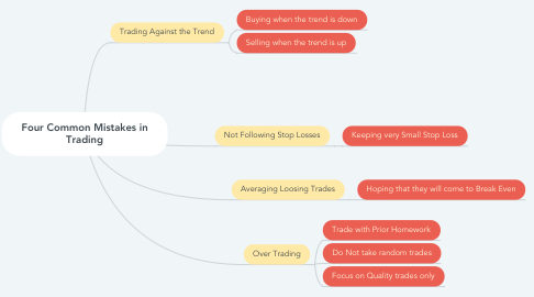 Mind Map: Four Common Mistakes in Trading