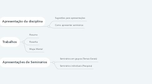 Mind Map: Seminários