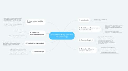 Mind Map: Psicomotricidad y procesos de aprendizaje