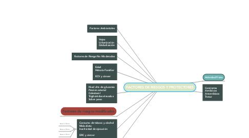 Mind Map: FACTORES DE RIESGOS Y PROTECTORES