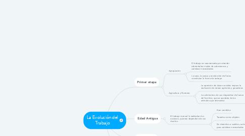 Mind Map: La Evolución del Trabajo
