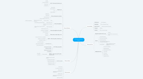 Mind Map: Órtese para Membro Inferior