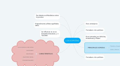 Mind Map: LOS SOFISTAS