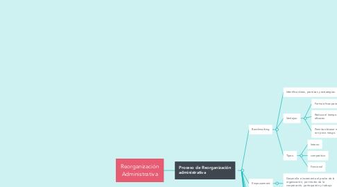 Mind Map: Reorganización Administrativa