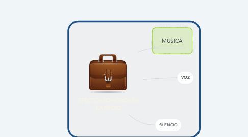Mind Map: EFECTOS SONOROS EN LA RADIO