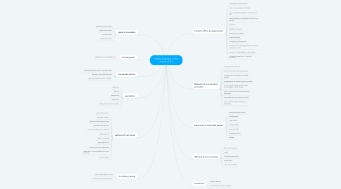 Mind Map: Safety of people in the events of fire